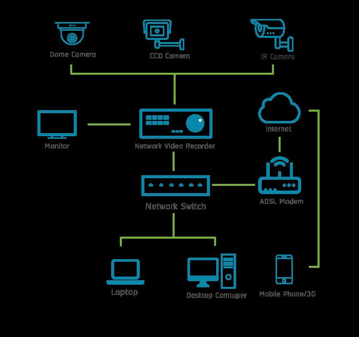 CCTV-diagram
