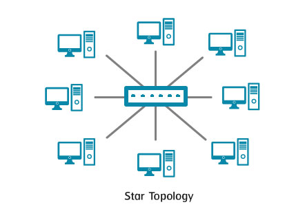 Star-Topology