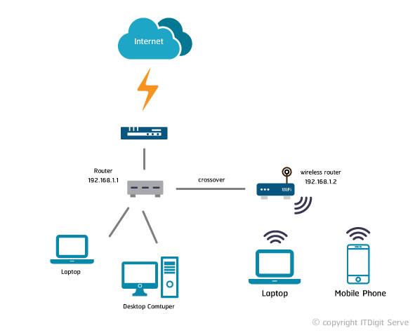 network diagram lan