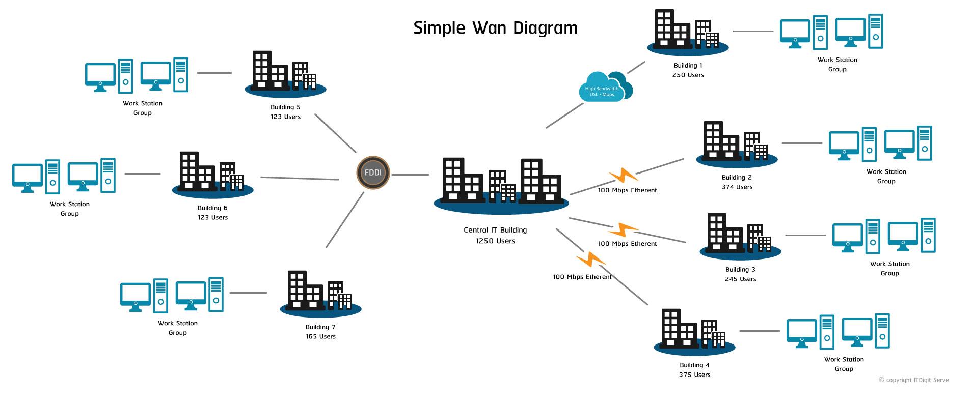 wan-diagram